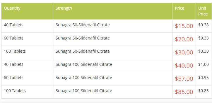 34 Suhagra Tablet Price