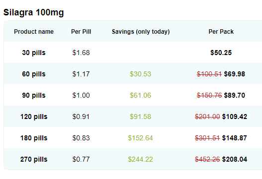 Generics cost much Cheaper than the Branded Drugs